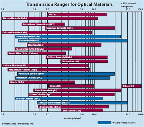 Optical Materials optical materials photonics