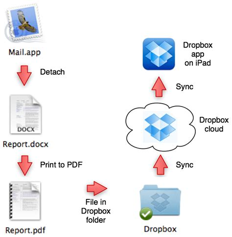 dropbox workflow ben schmidt