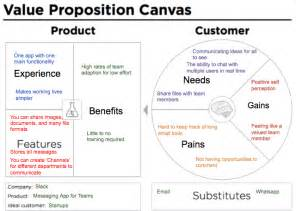 value proposition canvas template value proposition canvas exle slack business