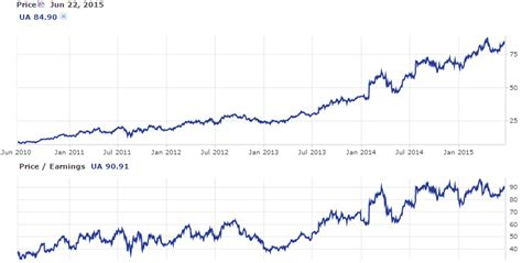 under armoir stock under armoir stock 28 images the next blue chip stocks