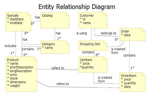 uml relationship diagram pin entity relationship diagram on
