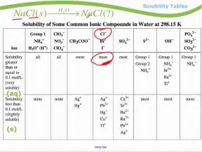 module 1 solubility tables
