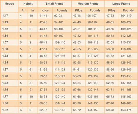 weight chart for ideal weight chart for