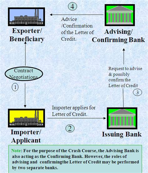 Malaysia Letter Of Credit Request Letter For Bank Confirmation Balance