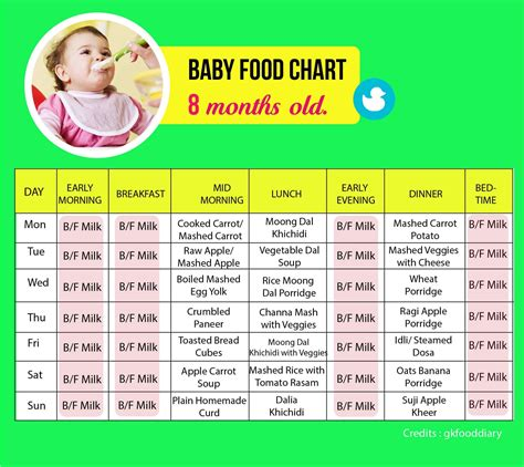 when can babies eat table food eating chart for 8 month old 4 6 8 months baby menus