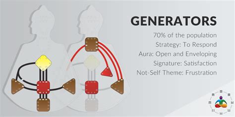human design generator meaning the four types strategy aura