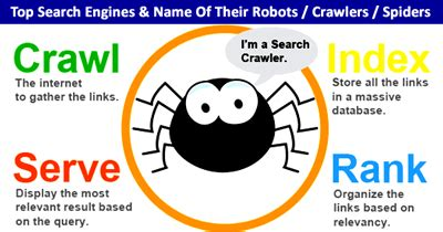 Search Engines India Top Search Engines Name Of Their Robots Crawlers Spiders Gulshan Sirohi S Seo