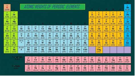 Periodic Table With Molar Masses by Molar Mass Of A Molecule From Its Atomic Mass Table