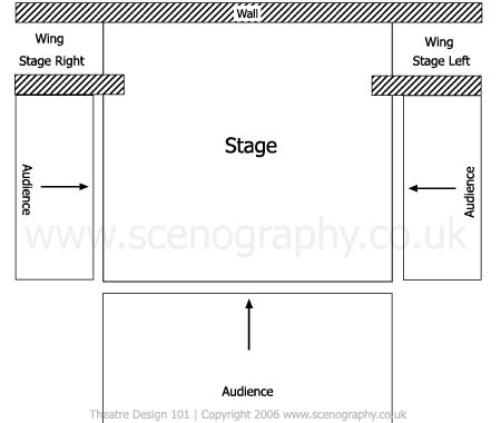stage layout diagram stage types thrust theatre design
