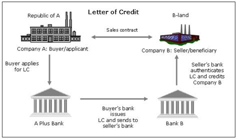 Letter Of Credit And Trade Finance trade finance letter of credit process docoments ojazlink