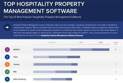 Apartment Management Software India Ezee Technosys Makes Its Foray Into Capeterra S Top 20