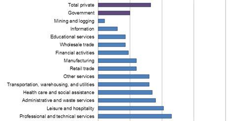 oregon workforce  economic information oregon businesses adding jobs faster  government