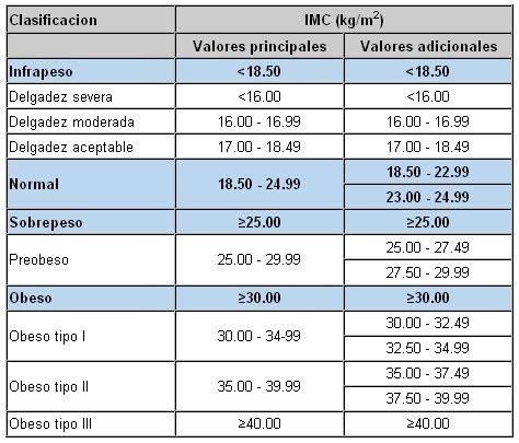 test peso ideale calcule su 237 ndice de masa corporal imc masmusculo