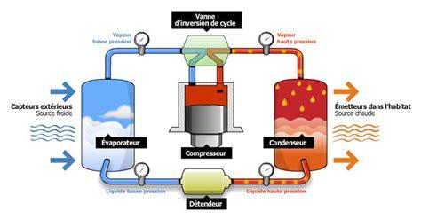 Fonctionnement Pompe A Chaleur 4148 by Le Principe De Fonctionnement Des Pompes 224 Chaleur