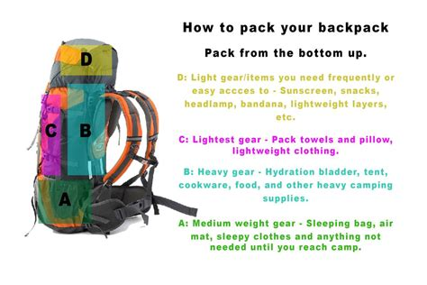 Tips On Packing For A Hiking Trip by Tips For Packing Your Backpack Just Roughin It