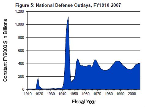file:us defense spending 1910 to 2007.png wikimedia commons