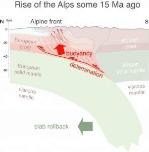 steep rise of the bernese alps   geology page