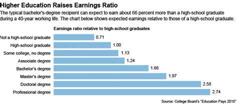 How Much Does Mba Graduate Earn by Education Pays But How Much The Chronicle Of Higher