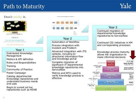Itsm Knowledge Roadmap Ar Updates Servicenow Kb Templates