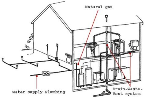 domestic plumbing diagram geothermal plumbing diagram plumbing contractor yoke vent