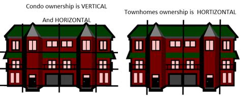 buying a 1 bedroom condo buying a townhouse vs a house 28 images townhome vs