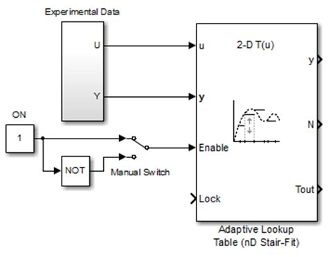 Matlab Lookup Table by Model Engine Using N D Adaptive Lookup Table Matlab