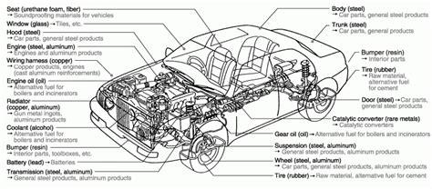 diagram of car parts interior car parts names brokeasshome