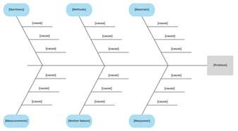 fishbone diagram template how to create a fishbone diagram in word lucidchart
