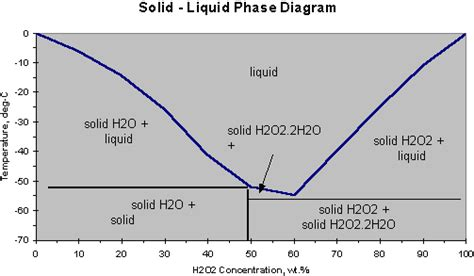 solid liquid phase diagram sciencemadness discussion board hydrogen peroxide