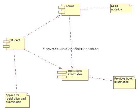 Uml Deployment And Component Diagram For Banking System
