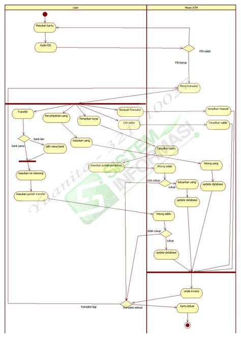 project activity diagram atm machine use activity diagram and library class