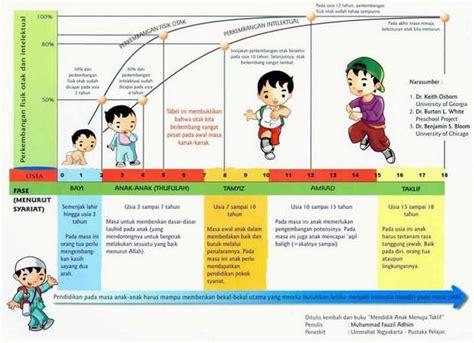 Buku Vitamin Otak Anak gambar tabel perkembangan bayi daunbuah