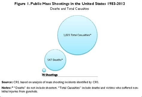 How Many Mass Shooters Had A Criminal Record Mass Shootings U S Data And Fort Relevant Research Journalist S Resource