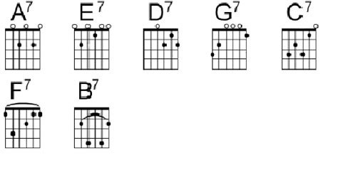 guitar chord chart illustrates the 7 major guitar chords a b c d guitar beginners basic guitar chords