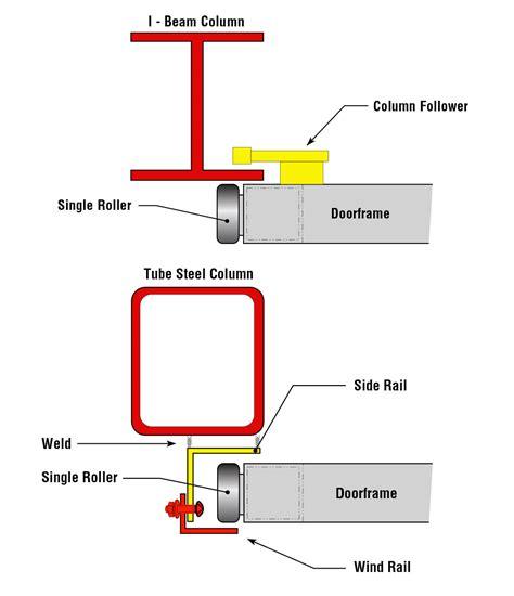 28 Inch Door Frame Kit by Engaging Steel Door Frame Schweiss Doors Building Details