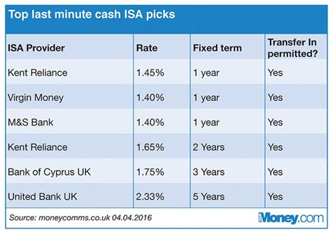 best isa cash isas top rates for last minute savers your money