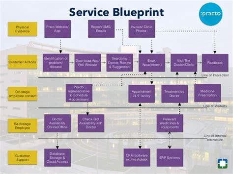 blueprint app free