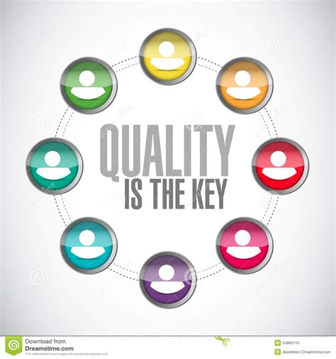 design concept quality quality is the key community sign concept