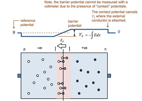 voltage measuring barrier potential of a pn junction using a voltmeter electrical