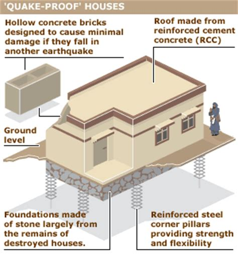 Earthquake Proof House Plans Manash Subhaditya Edusoft Earthquake Today Is The Ground Breaking Reality For Indonesia And