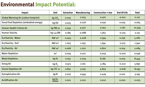 environmental impact report template ce center