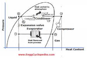 typical vapor compression refrigeration vcr cycle