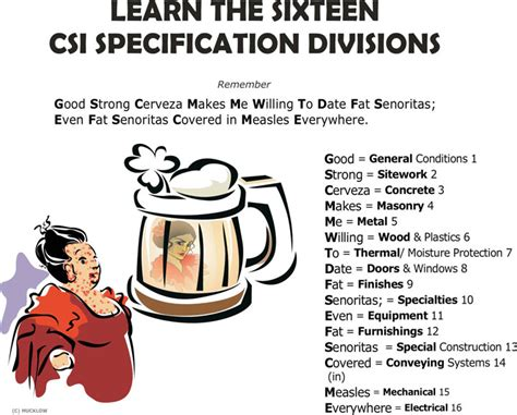 csi specification sections list how to quot memorize quot the csi master format arch exam academy