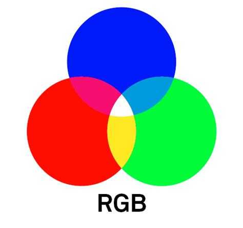 rgb color space cmyk vs rgb what is the difference