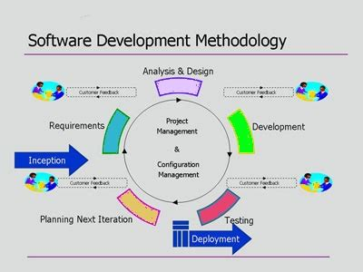 application design and development softwaredevelopmentlifecycle web software and mobile