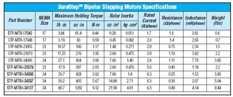 nema stepper motor sizes nema stepper motor dimensions pictures to pin on