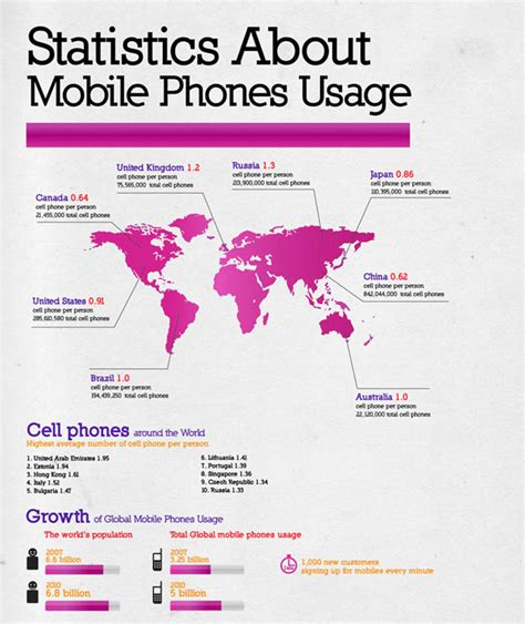 cell phone statistics social media infographics amp stats statistics about mobile