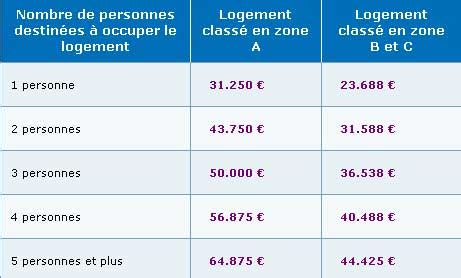 plafond ressources pour allocation logement caract 233 ristiques du pr 234 t 224 taux z 233 ro