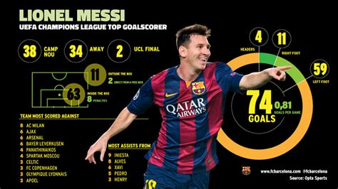 lionel messi records leo messi the all time leading scorer in chions league