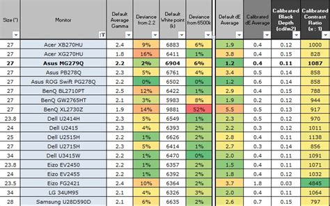 Call Calibration Variance Report Template Asus Mg279q Review Tft Central